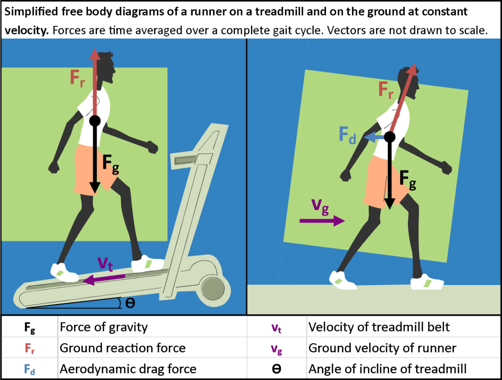 How the Digital Age in Engineering Compares to a Treadmill